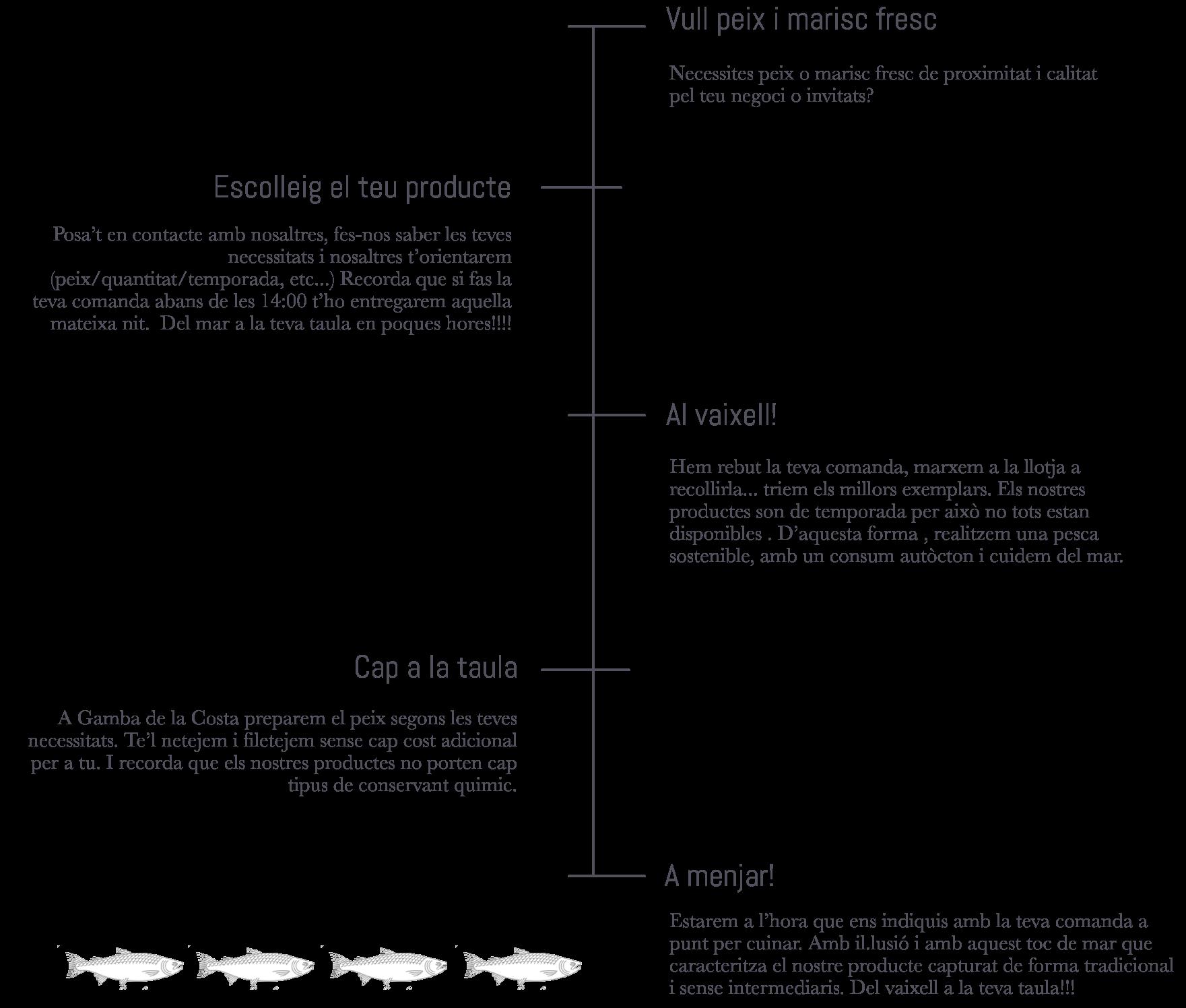 Infografia Com funciona Vull peix i marisc fresc